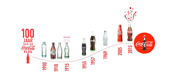 Coca Cola flesje 100 jaar