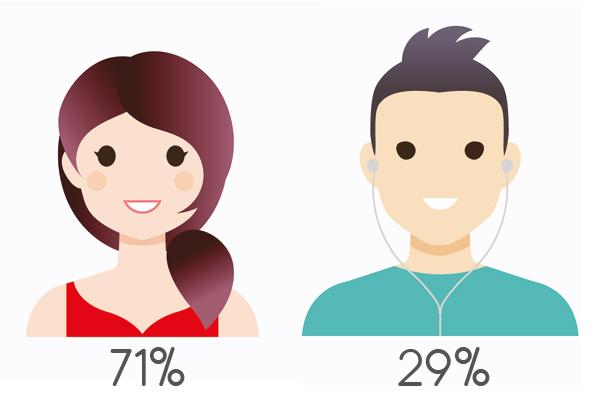 29% mannen en 71% vrouwen.